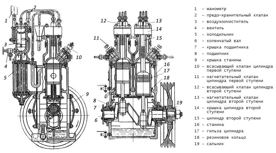 Схема электрокомпрессоров 2ОК1